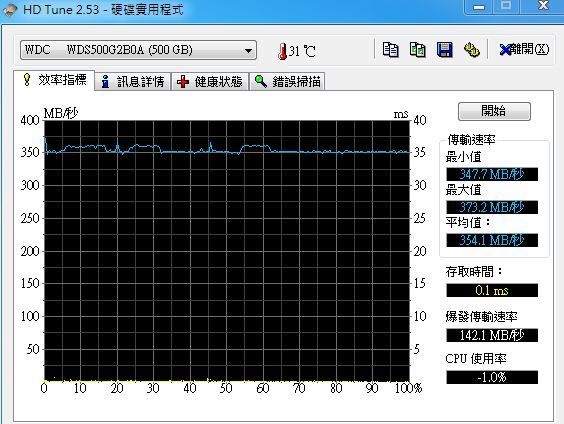HDDtune的效率指標檢測硬碟傳輸速率
