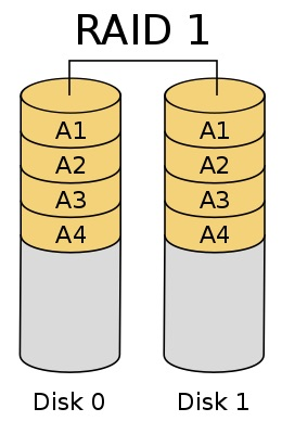 RAID1示意圖兩顆硬碟鏡像讀寫資料