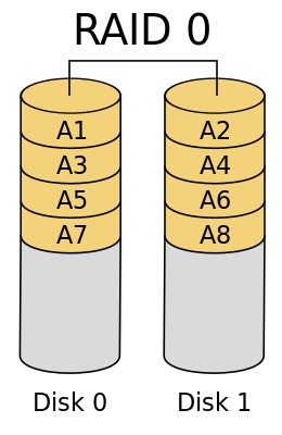 RAID0是透過兩顆硬碟組成擁有高效能的讀取寫入速度