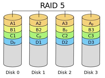 RAID5磁碟陣列架構示意圖容許一顆硬碟故障